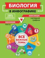 Биология в инфографике